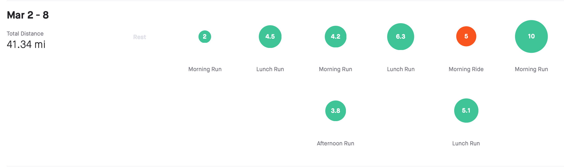 running often