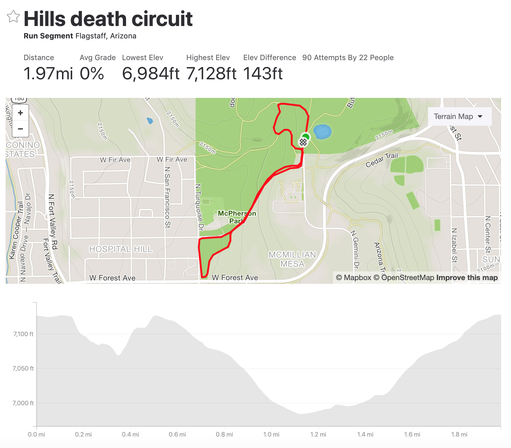 Hills Death Circuit Map