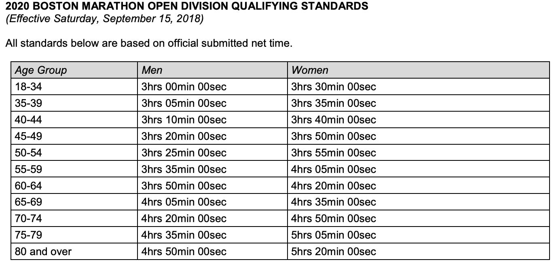 Boston Marathon Qualifying Standards