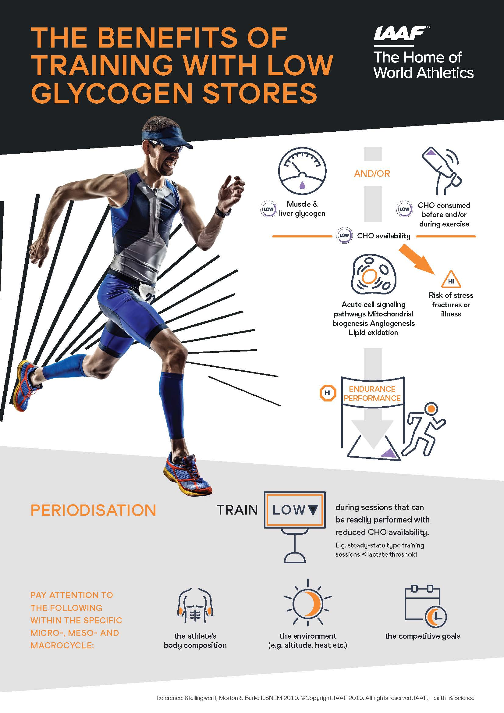 Infographic - The benefits of training with low glycogen stores