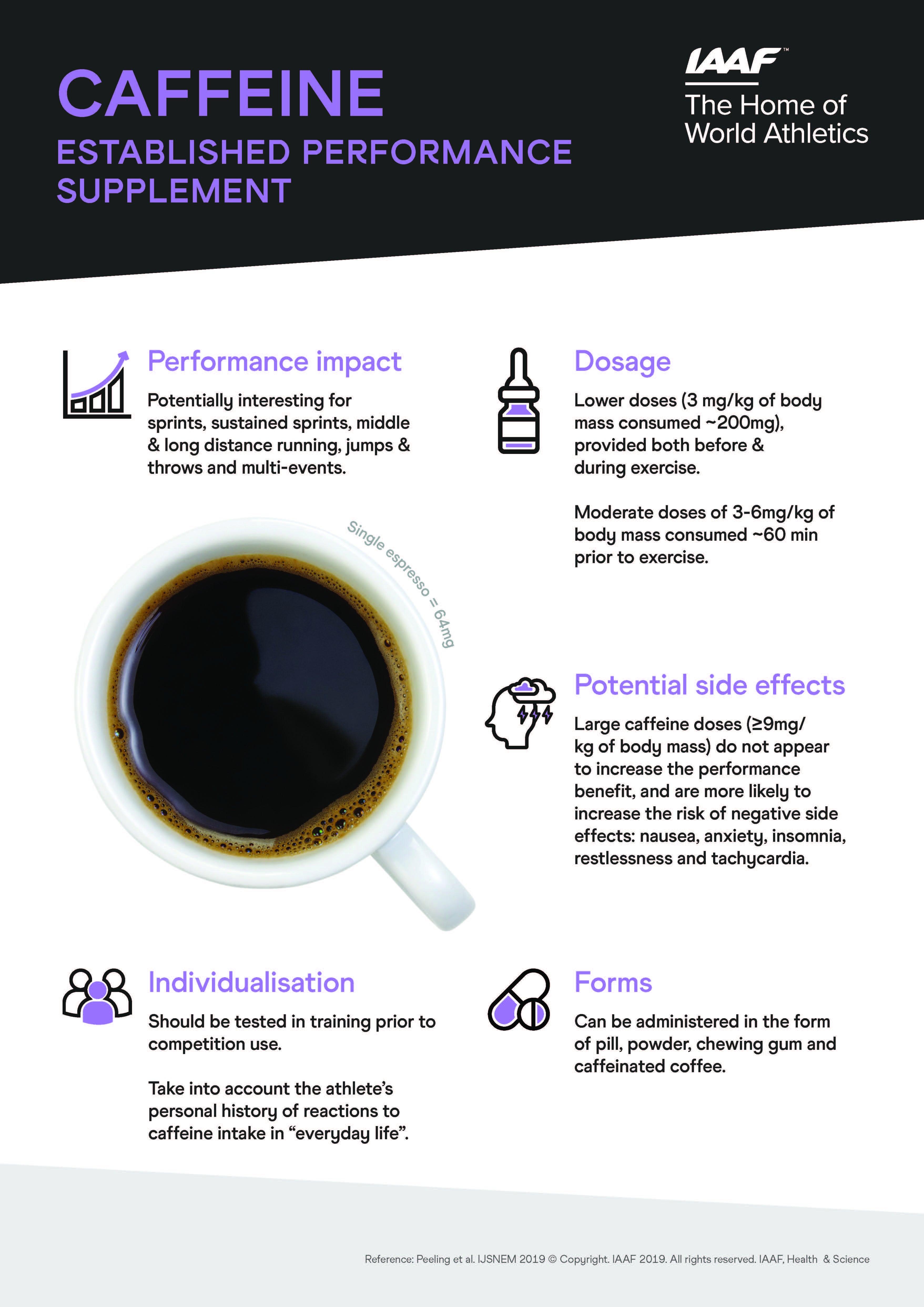 Sports nutrition infographic - caffeine